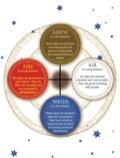 Secrets of the Zodiac 9781741764192